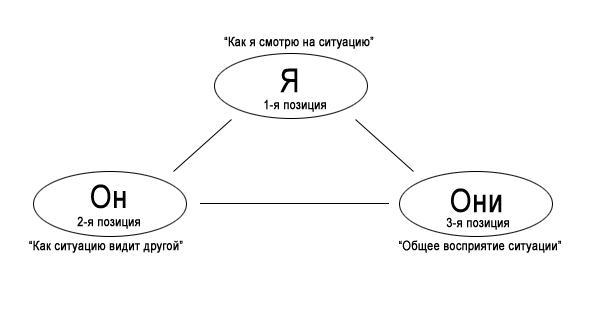 3-х позиционная модель восприятия в Нлп